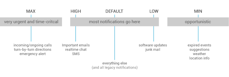 Priority of notification